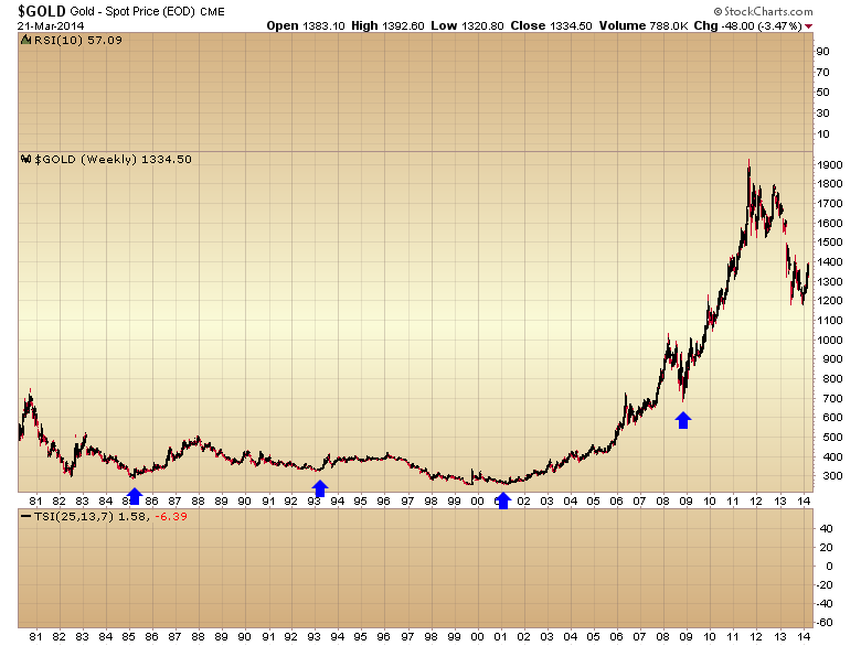 gold 8 year cycle