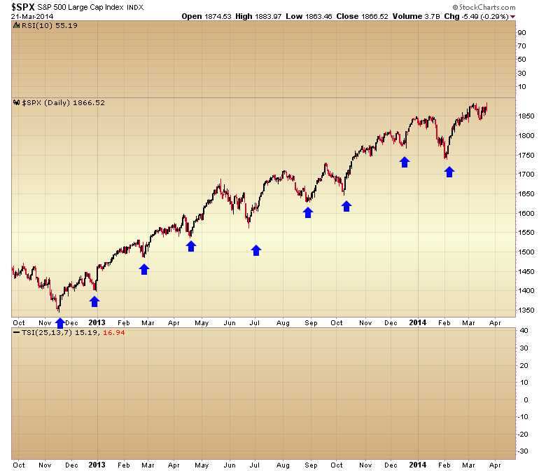 spx daily cycle