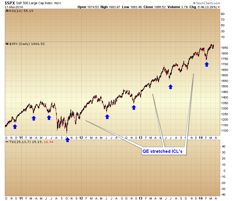 spx intermediate cycle