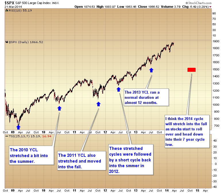 spx yearly cycle